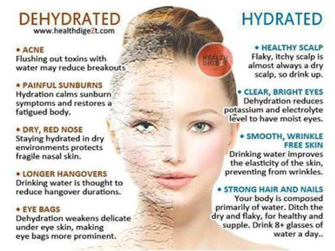 Dehydrated Vs Hydrated