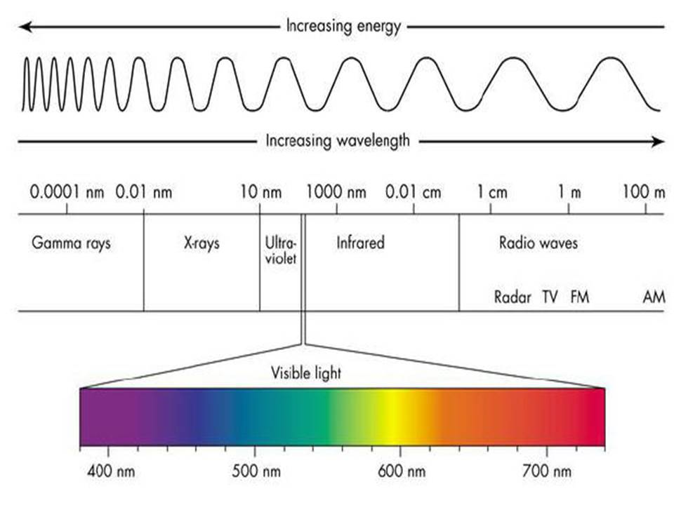 Light Wave Length
